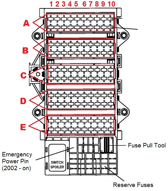 1997 to 2006 911 996 fuses box diagram and amperages list