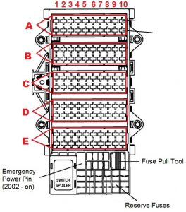 1997 to 2006 - 911 (996) Fuses Box Diagram and Amperages List